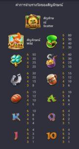 สัญลักษณ์การจ่ายรางวัลเกม Leprechaun Riches Slot pg