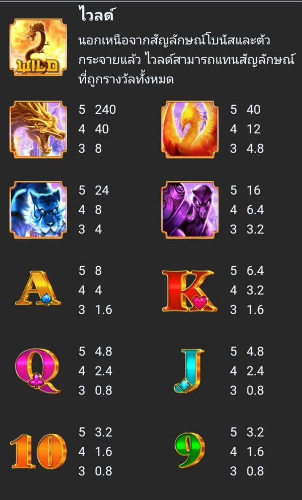 """อัตราการจ่ายรางวัล เกม """"Fortune Dragon"""" สล็อตPG"""